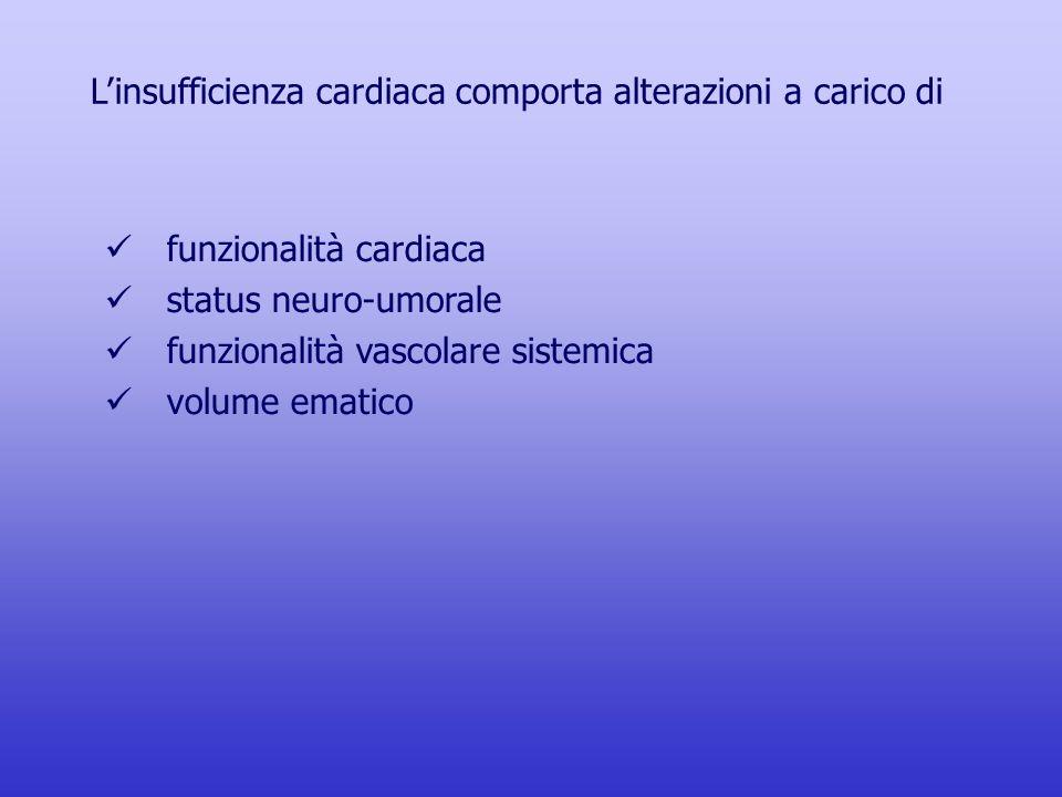 L'insufficienza cardiaca comporta alterazioni a carico di