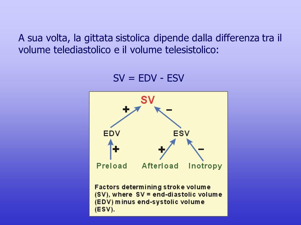 A sua volta, la gittata sistolica dipende dalla differenza tra il volume telediastolico e il volume telesistolico:
