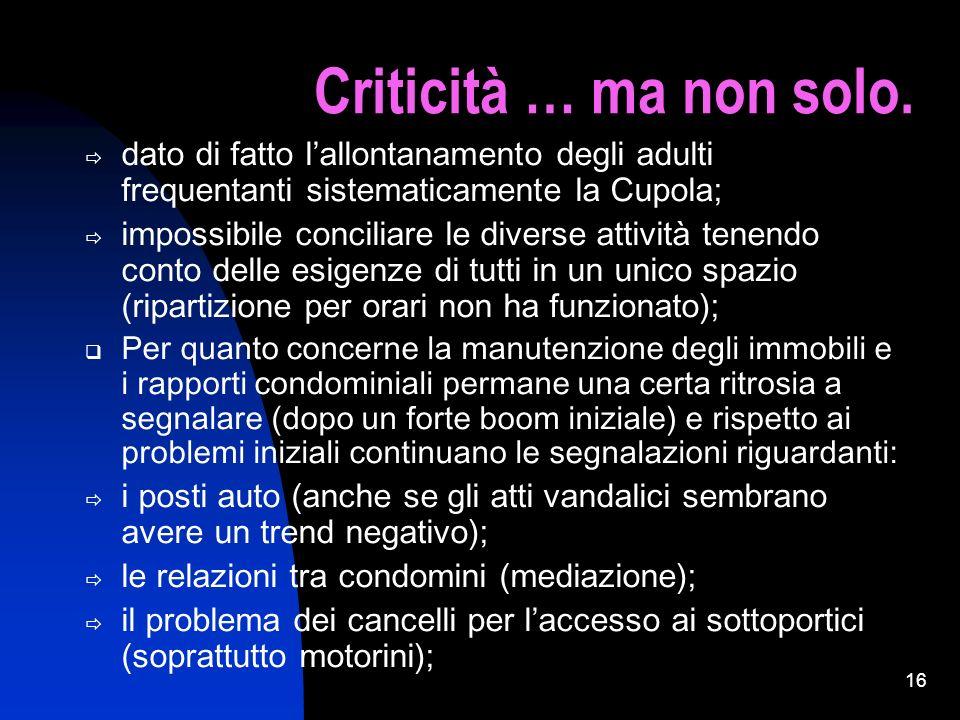 Criticità … ma non solo.dato di fatto l'allontanamento degli adulti frequentanti sistematicamente la Cupola;