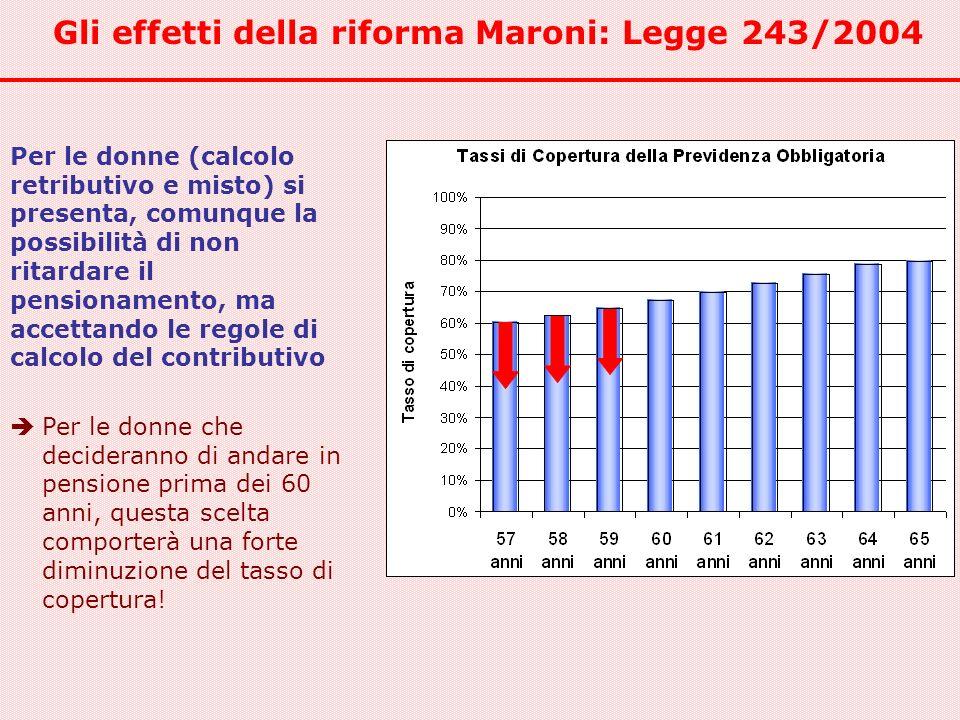 Gli effetti della riforma Maroni: Legge 243/2004