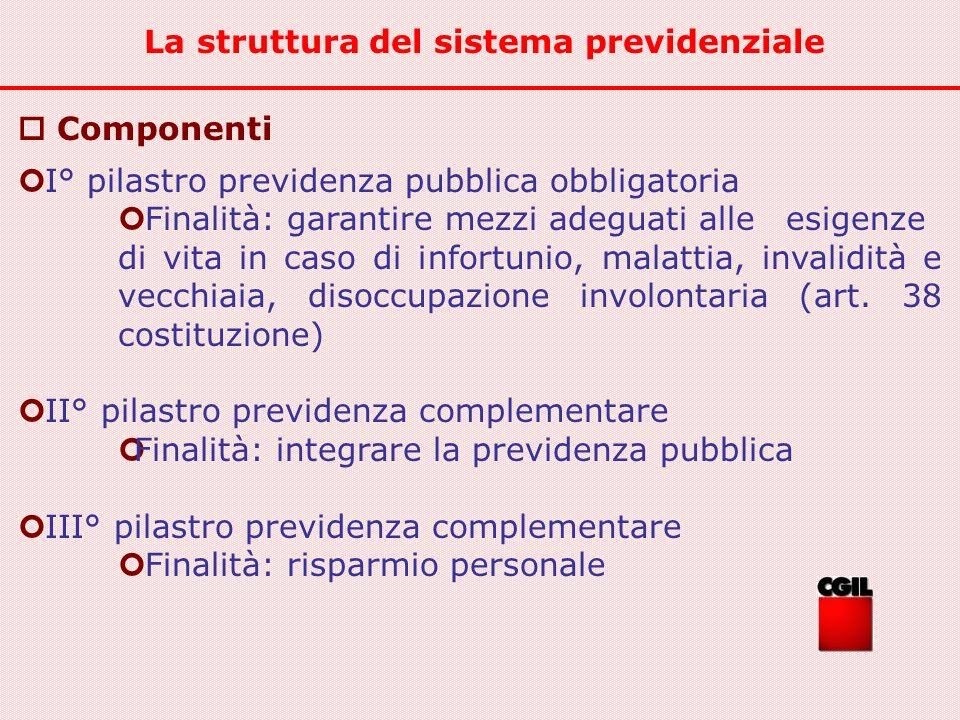 La struttura del sistema previdenziale