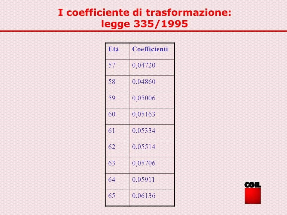 I coefficiente di trasformazione: legge 335/1995