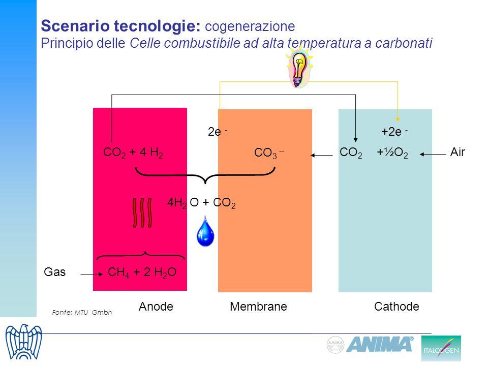 Scenario tecnologie: cogenerazione Principio delle Celle combustibile ad alta temperatura a carbonati