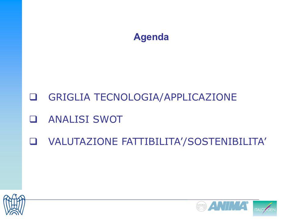 Agenda GRIGLIA TECNOLOGIA/APPLICAZIONE ANALISI SWOT VALUTAZIONE FATTIBILITA'/SOSTENIBILITA'