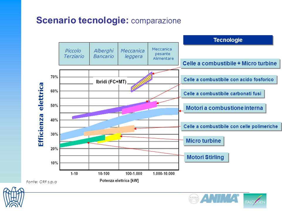 Scenario tecnologie: comparazione