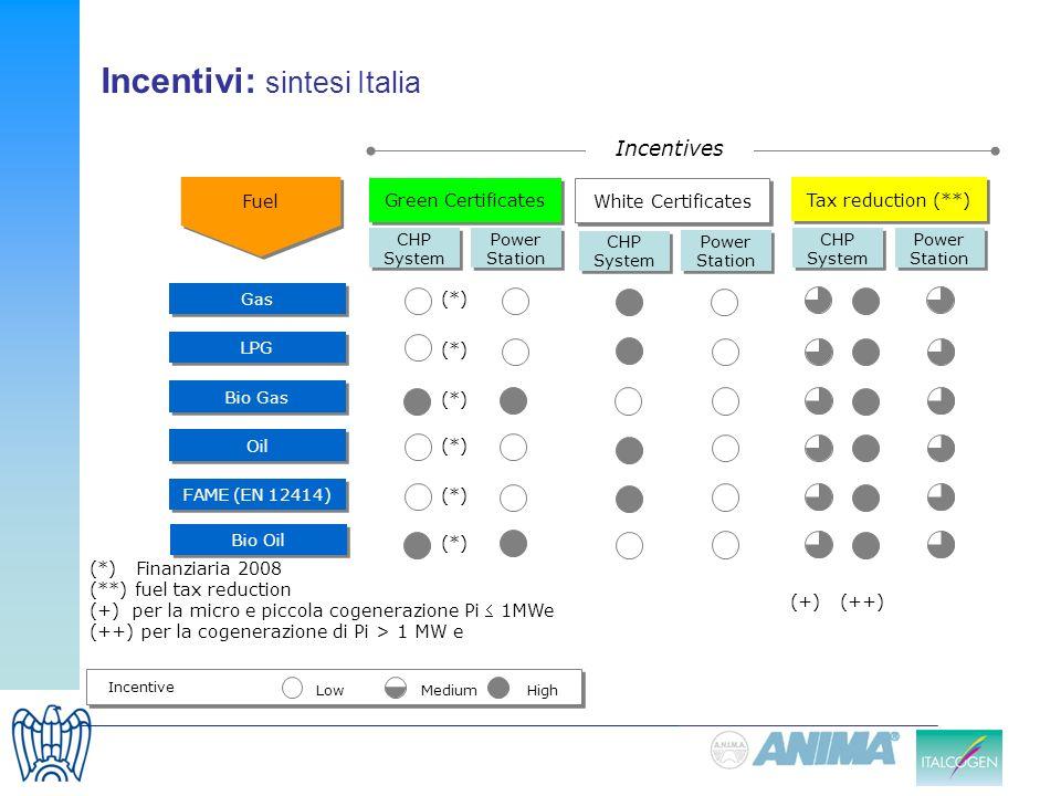 Incentivi: sintesi Italia