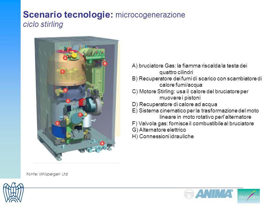 Scenario tecnologie: microcogenerazione ciclo stirling