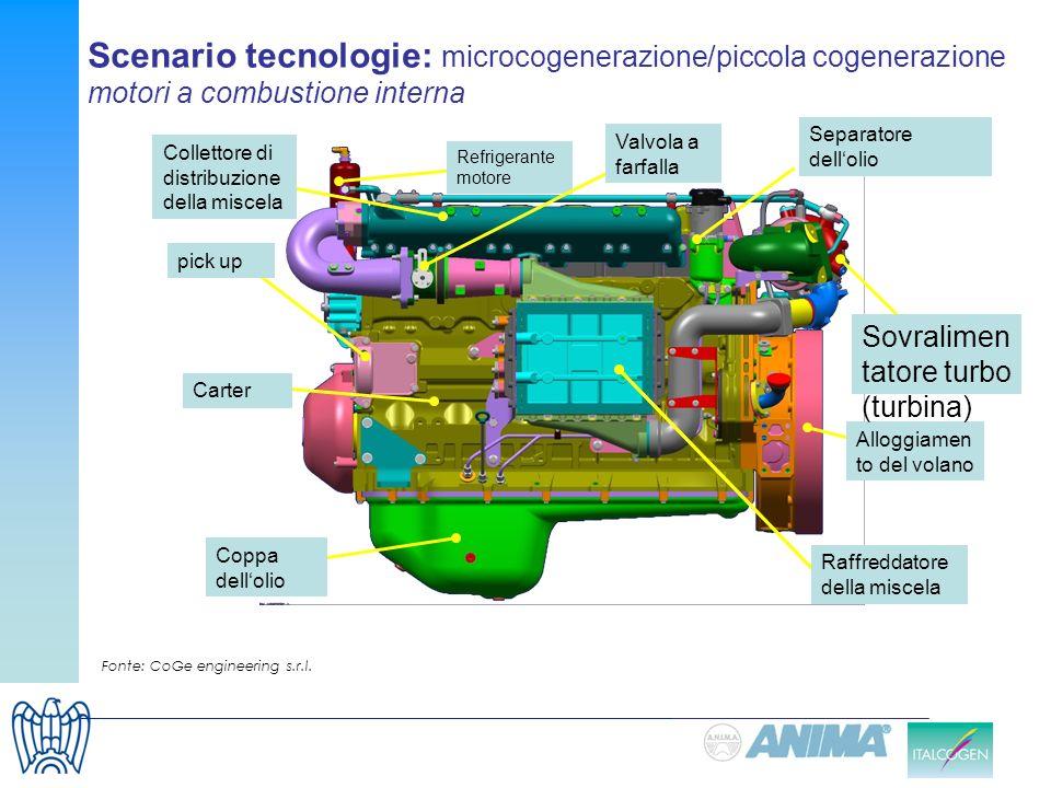 Scenario tecnologie: microcogenerazione/piccola cogenerazione motori a combustione interna