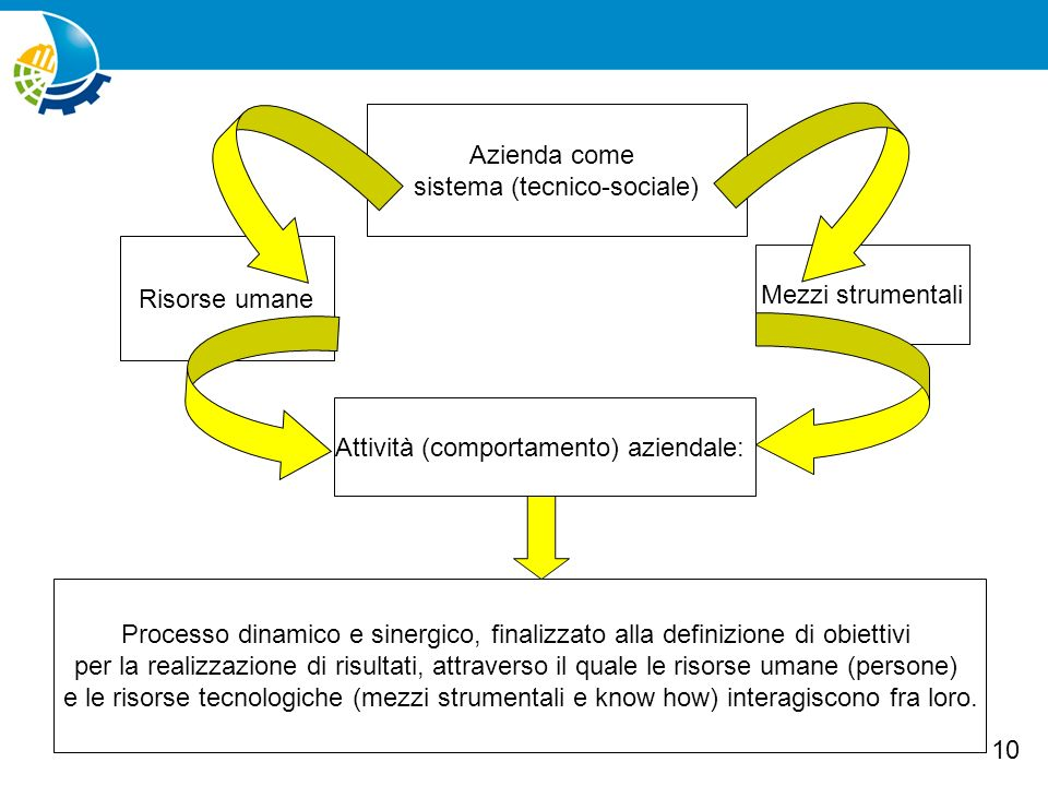sistema (tecnico-sociale)