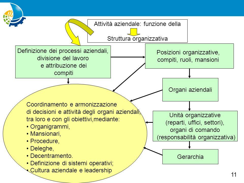 Attività aziendale: funzione della Struttura organizzativa