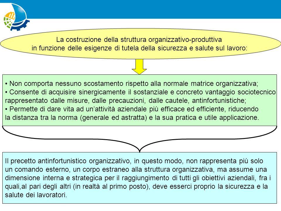 La costruzione della struttura organizzativo-produttiva