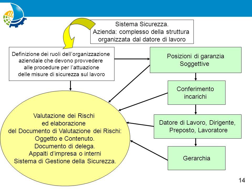 Azienda: complesso della struttura organizzata dal datore di lavoro