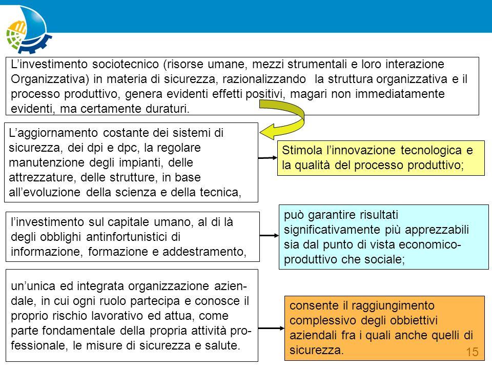 L'investimento sociotecnico (risorse umane, mezzi strumentali e loro interazione