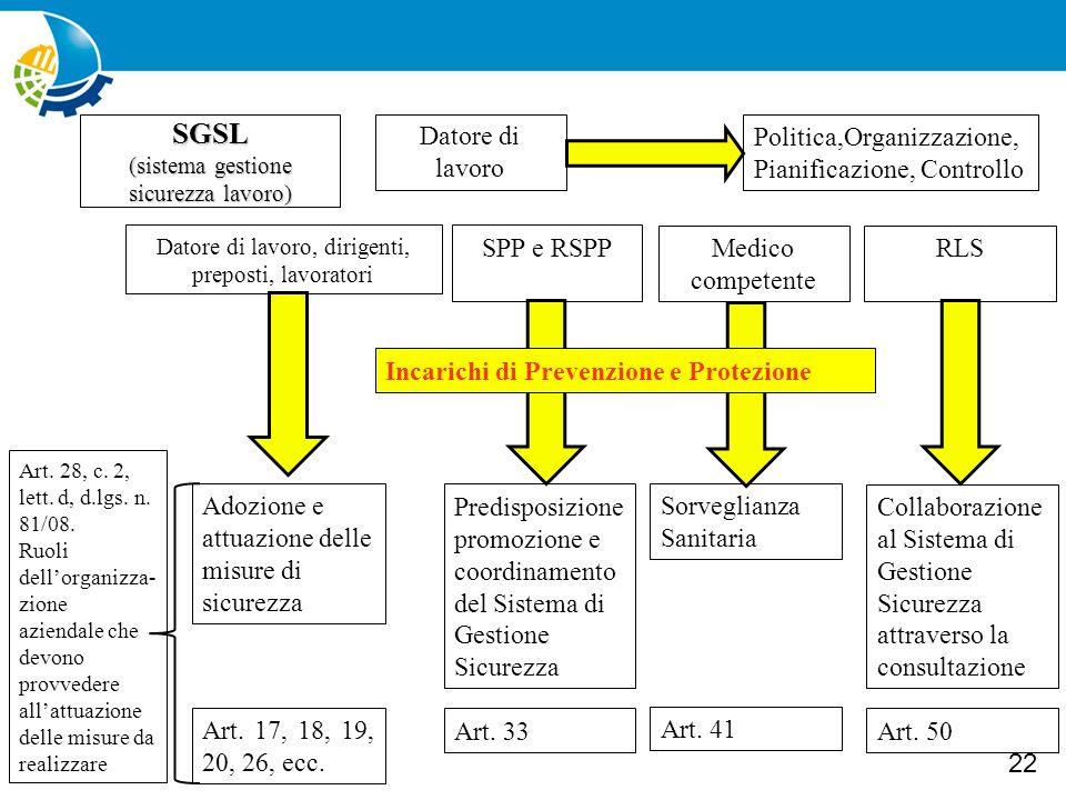 SGSL Datore di lavoro Politica,Organizzazione,