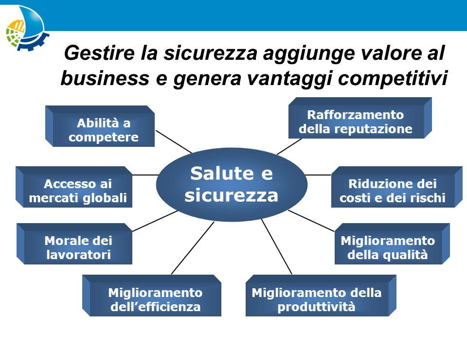 Gestire la sicurezza aggiunge valore al business e genera vantaggi competitivi