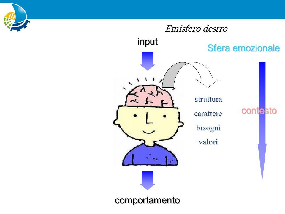 Emisfero destro input Sfera emozionale contesto comportamento