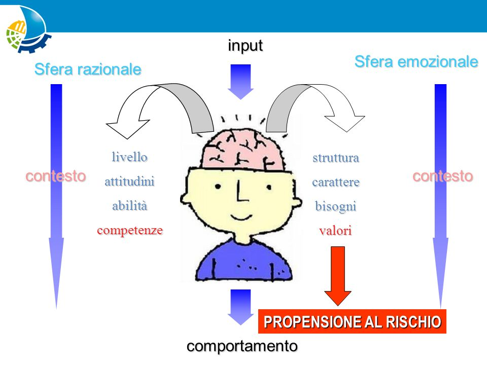 PROPENSIONE AL RISCHIO