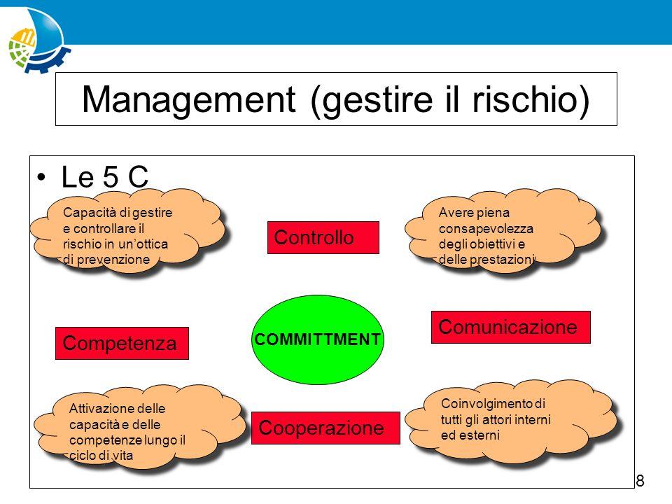 Management (gestire il rischio)