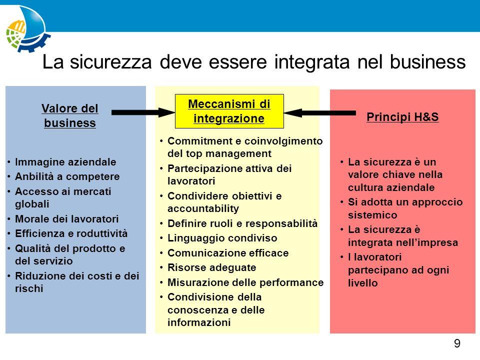 La sicurezza deve essere integrata nel business