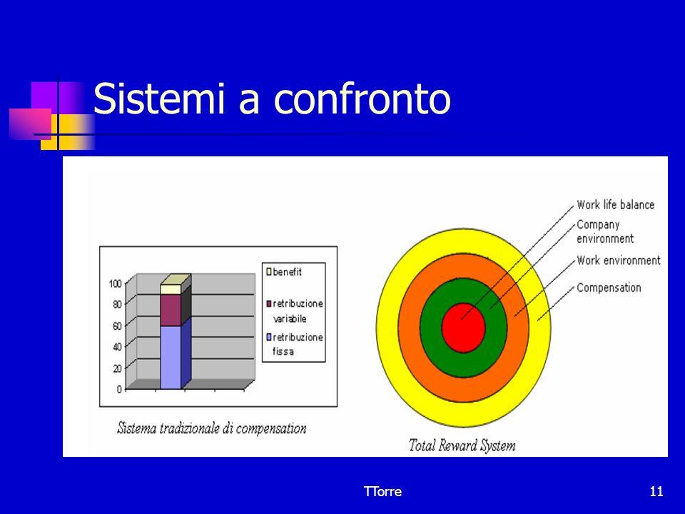 Sistemi a confronto TTorre