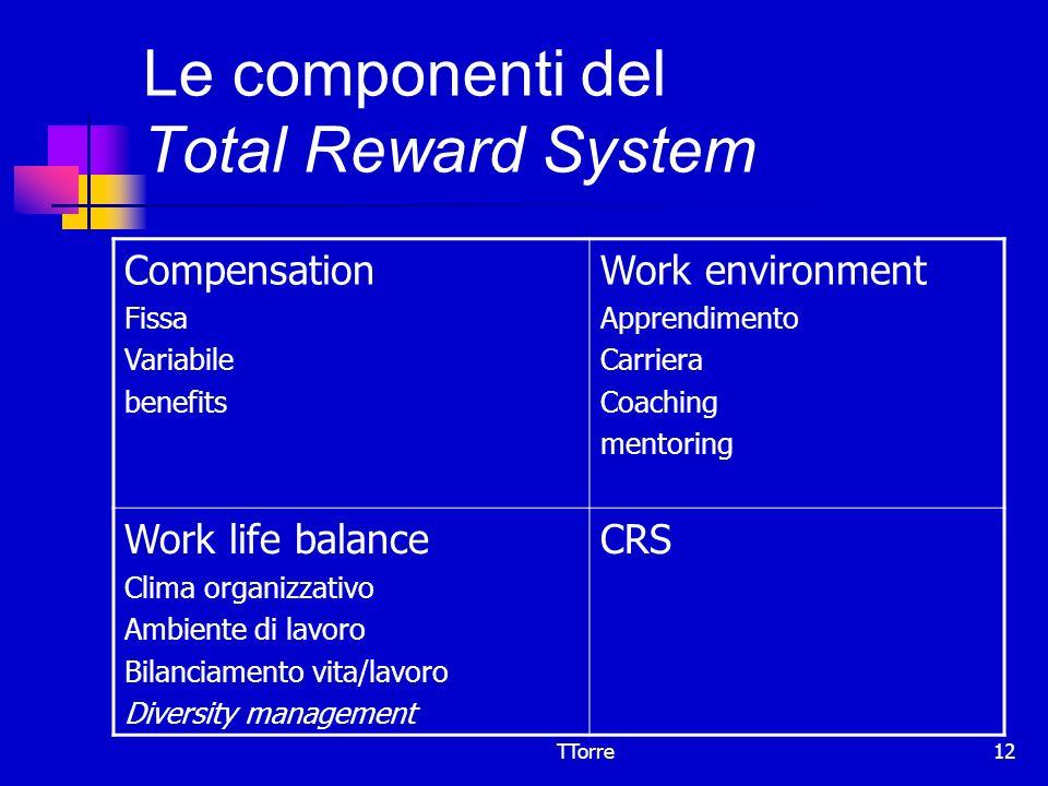 Le componenti del Total Reward System