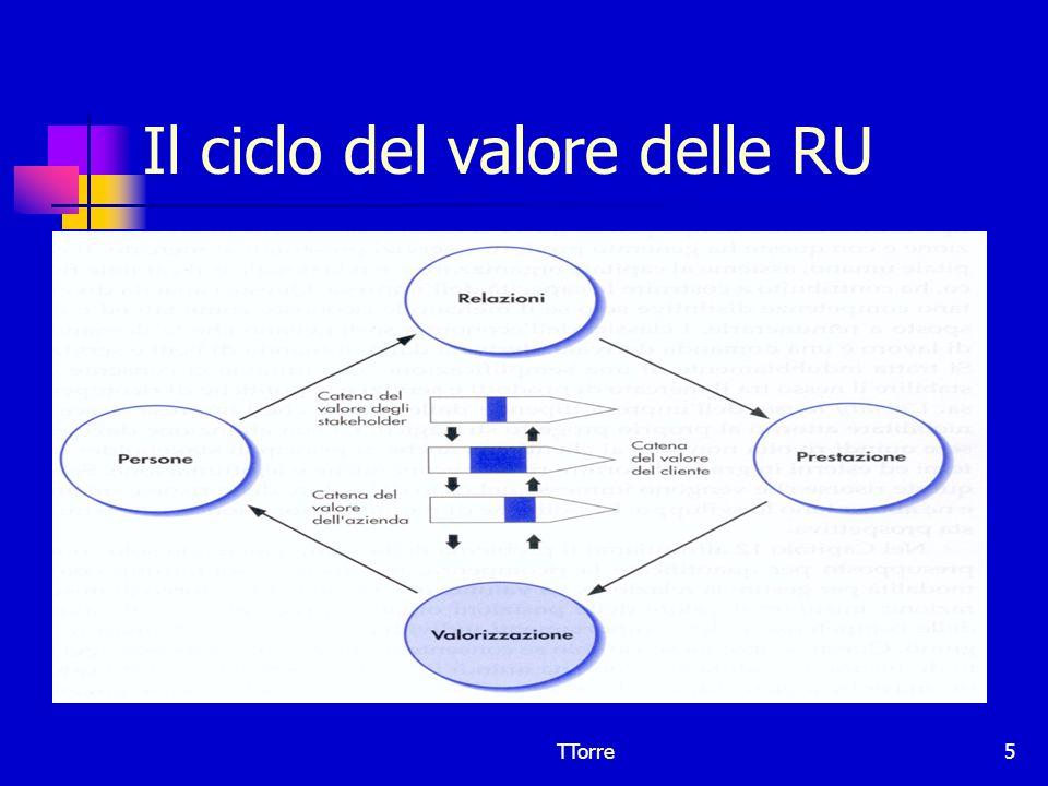 Il ciclo del valore delle RU