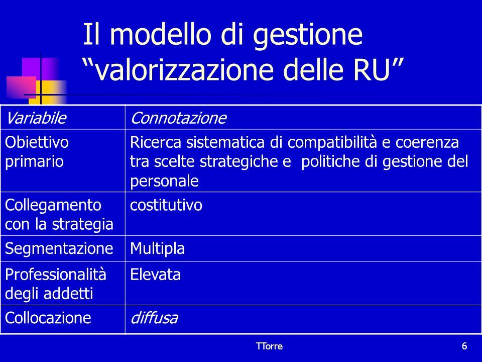 Il modello di gestione valorizzazione delle RU