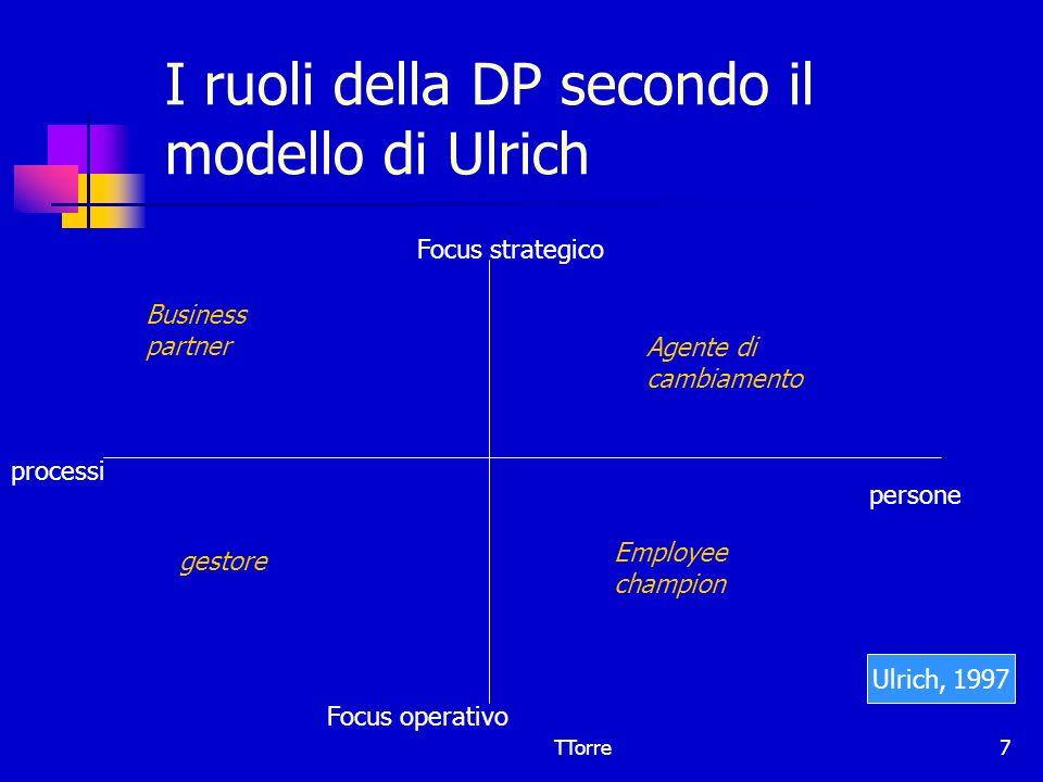 I ruoli della DP secondo il modello di Ulrich