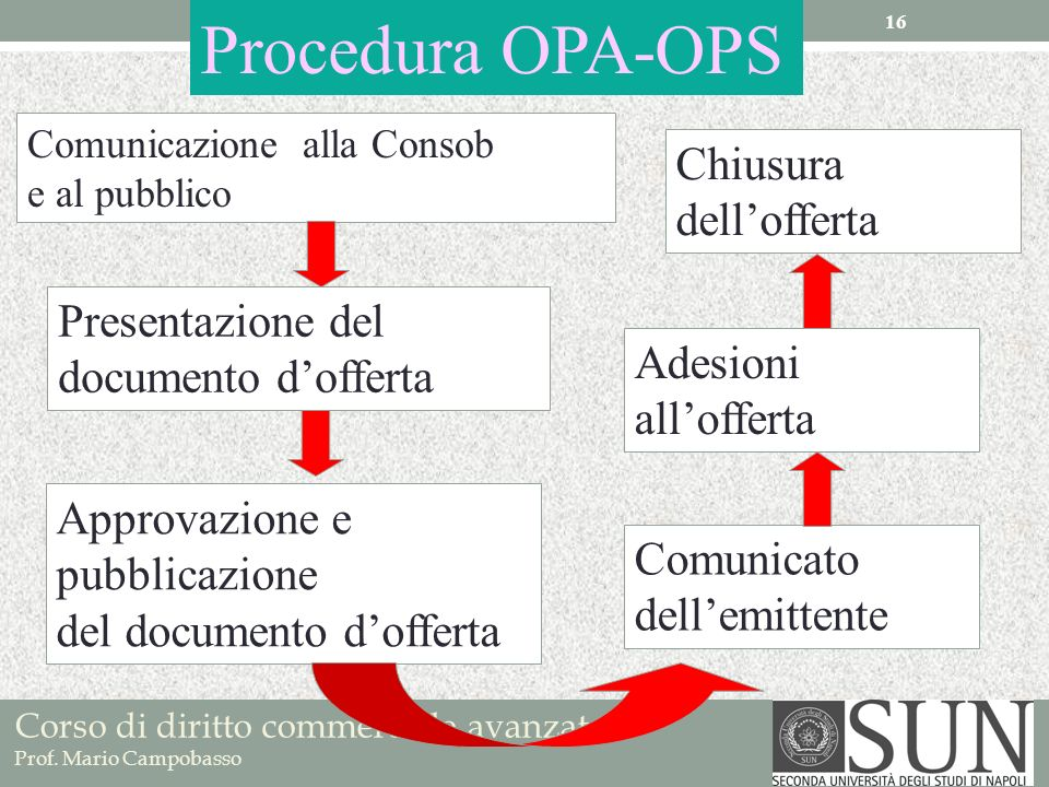 Procedura OPA-OPS Chiusura dell'offerta