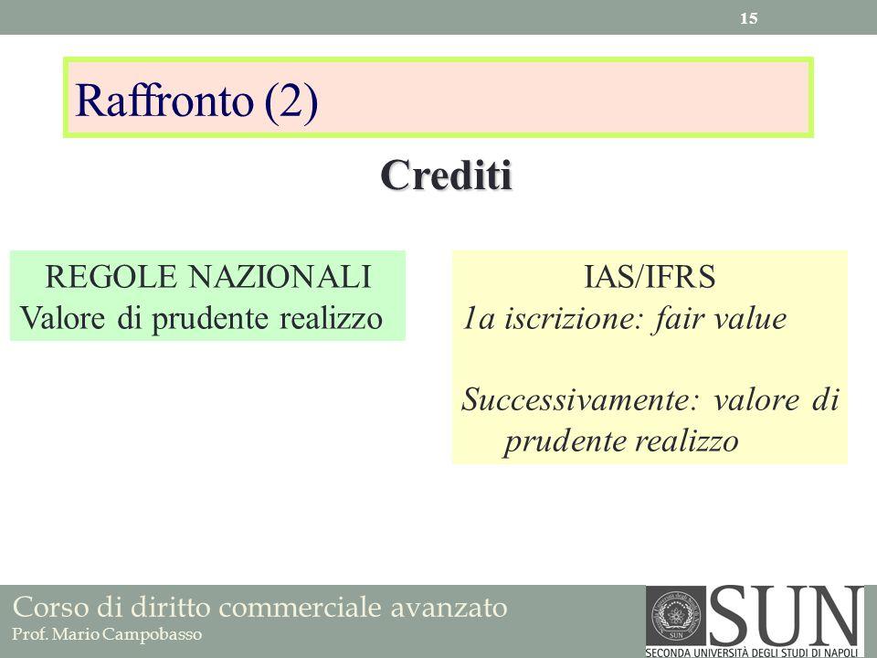 Raffronto (2) Crediti REGOLE NAZIONALI Valore di prudente realizzo