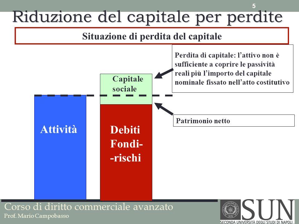 Situazione di perdita del capitale