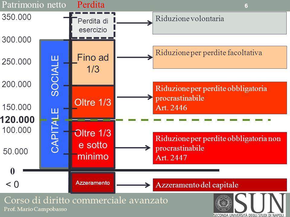 Patrimonio netto Perdita CAPITALE SOCIALE Fino ad 1/3 Oltre 1/3