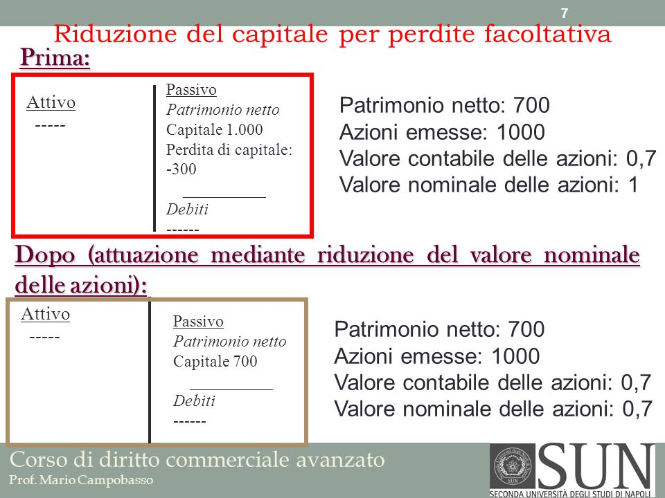 Riduzione del capitale per perdite facoltativa