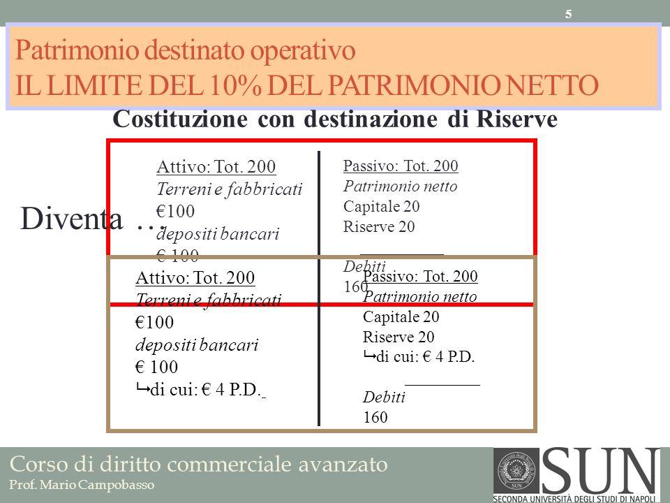Patrimonio destinato operativo IL LIMITE DEL 10% DEL PATRIMONIO NETTO