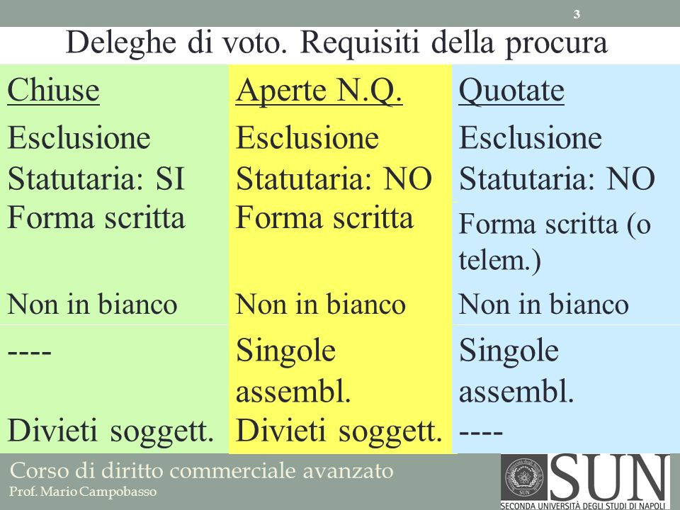 Deleghe di voto. Requisiti della procura Chiuse Aperte N.Q. Quotate