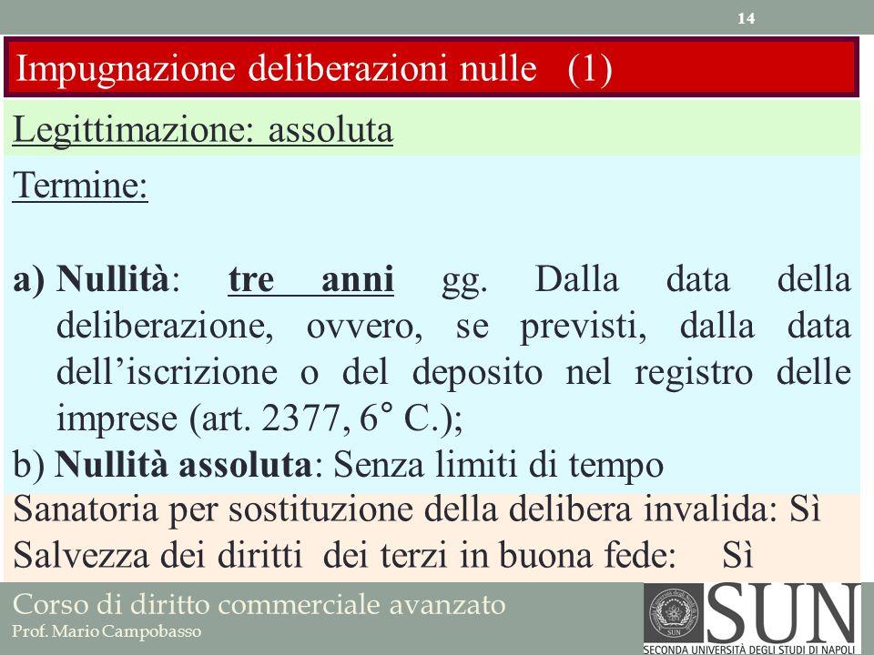 Impugnazione deliberazioni nulle (1)