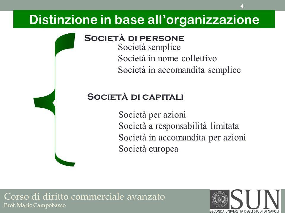 Distinzione in base all'organizzazione