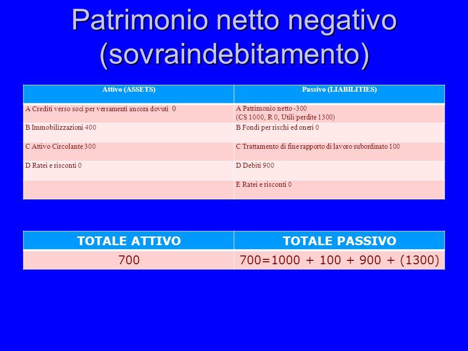 Patrimonio netto negativo (sovraindebitamento)