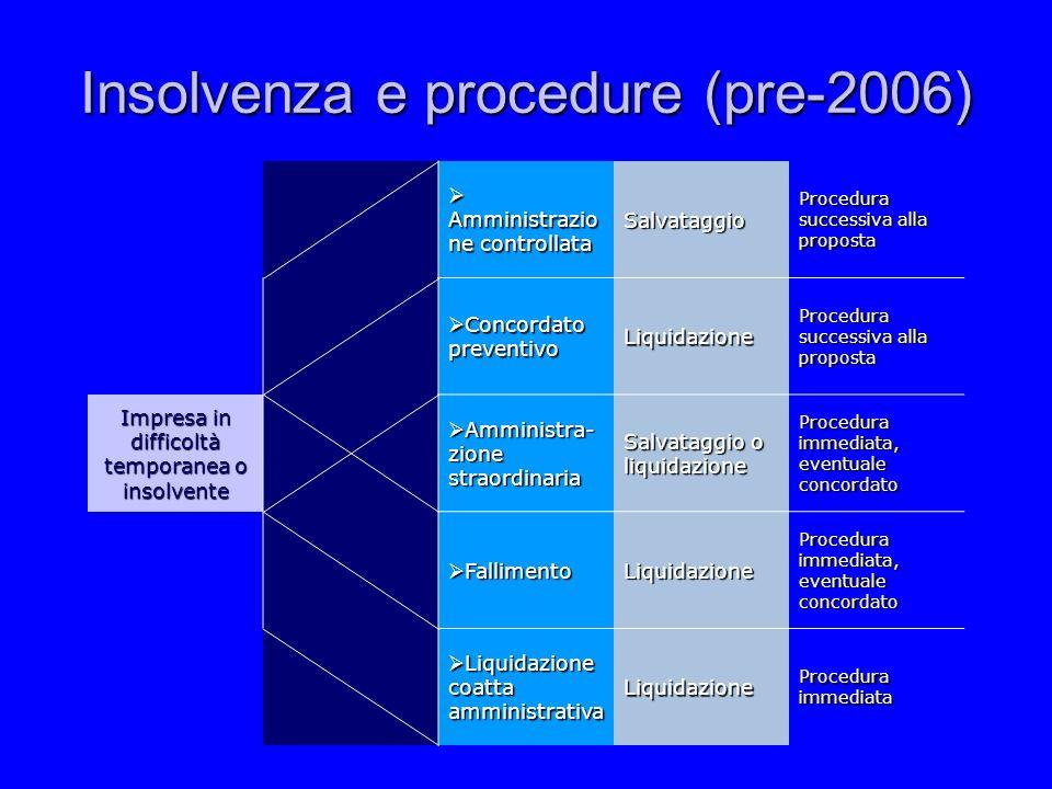 Insolvenza e procedure (pre-2006)