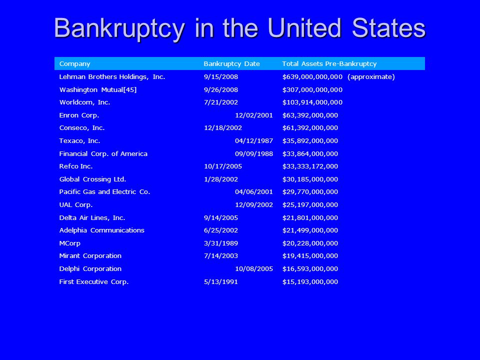 Bankruptcy in the United States