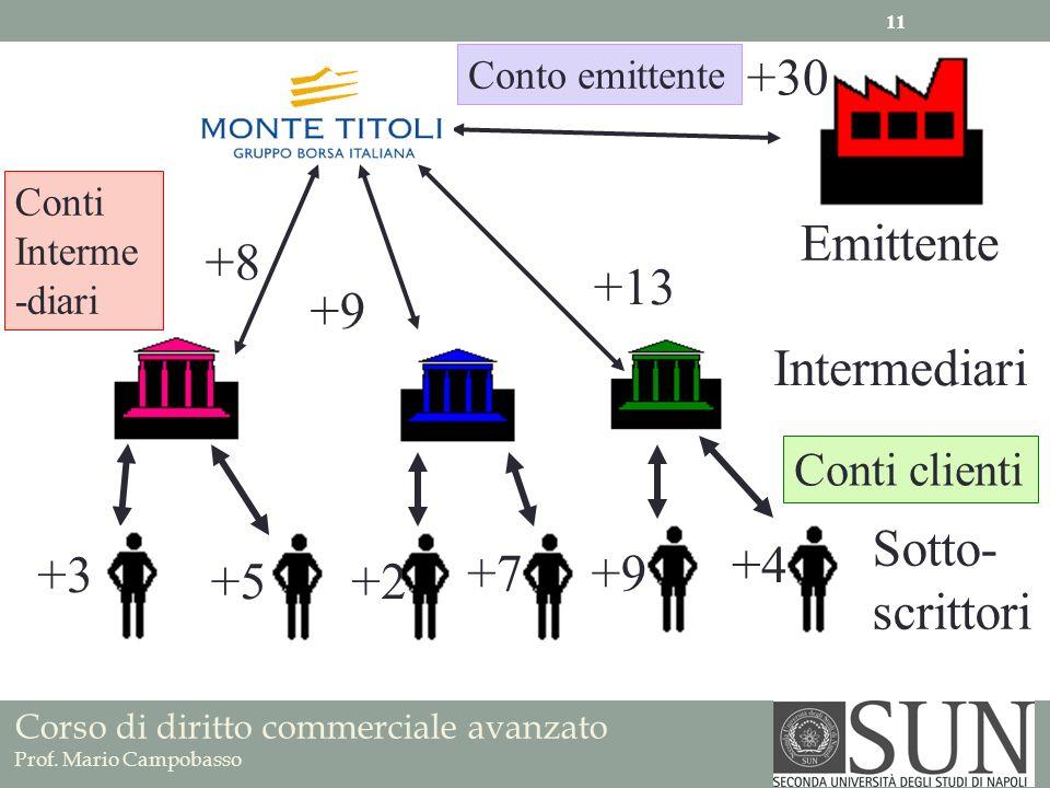 +30 Emittente +8 +13 +9 Intermediari Sotto- scrittori +4 +3 +7 +9 +5
