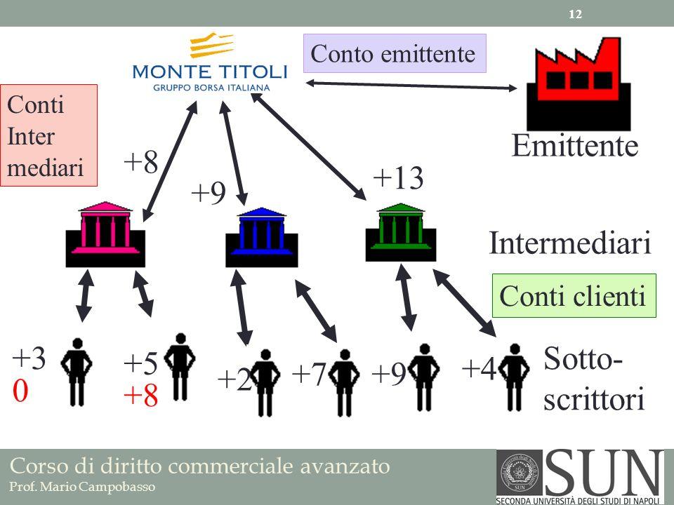 Emittente +8 +13 +9 Intermediari +3 Sotto- scrittori +5 +4 +7 +9 +2 +8