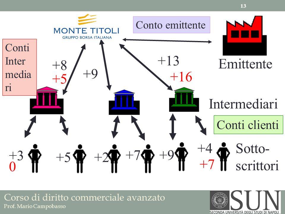 +13 +8 Emittente +9 +16 +5 Intermediari +4 Sotto- scrittori +3 +7 +9
