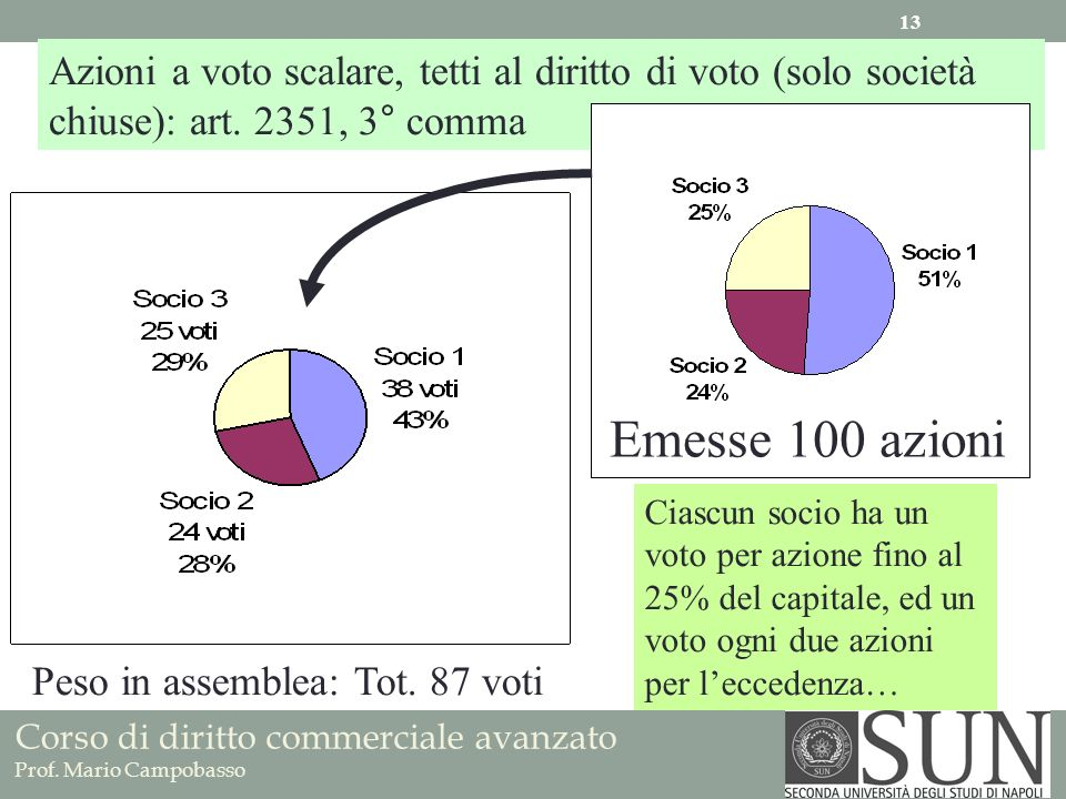 Azioni a voto scalare, tetti al diritto di voto (solo società chiuse): art. 2351, 3° comma