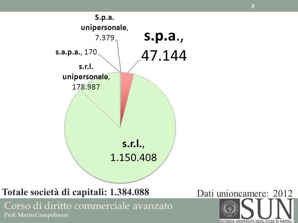 Totale società di capitali: 1.384.088 Dati unioncamere: 2012