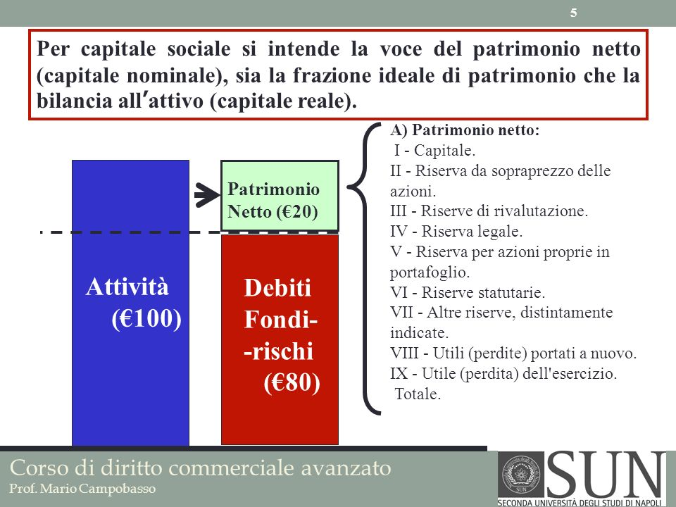 Attività Debiti (€100) Fondi- -rischi (€80)
