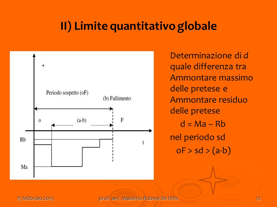 II) Limite quantitativo globale