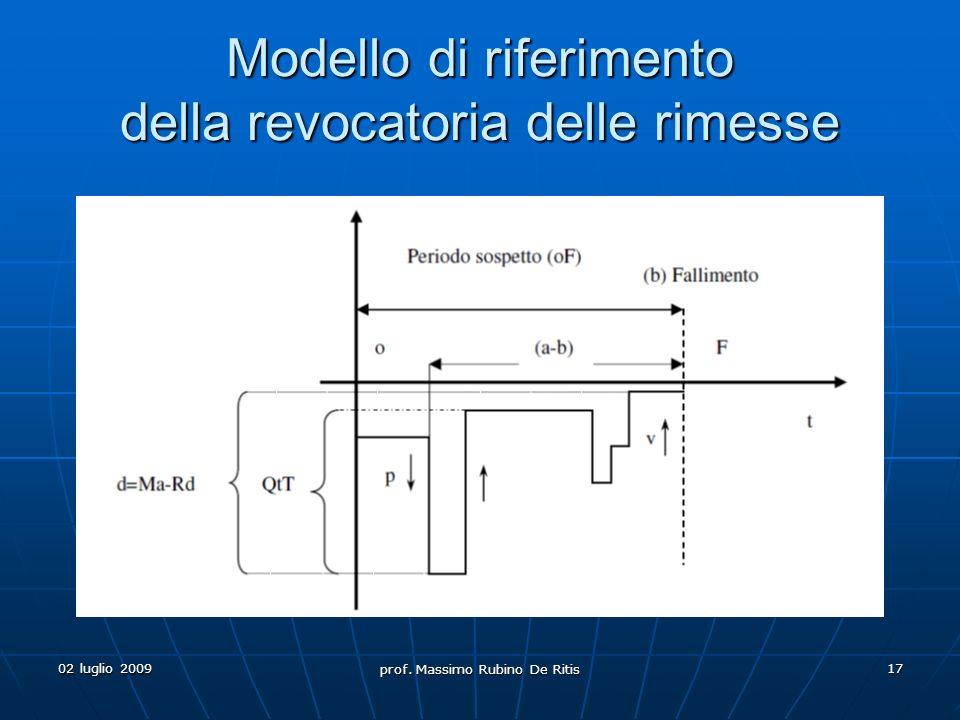 Modello di riferimento della revocatoria delle rimesse