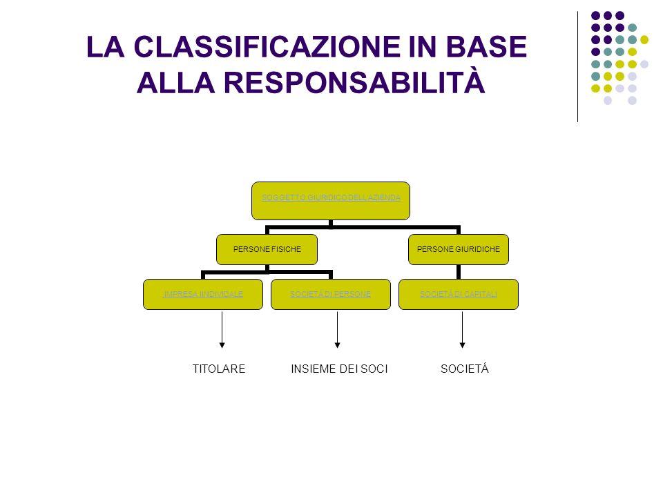 LA CLASSIFICAZIONE IN BASE ALLA RESPONSABILITÀ
