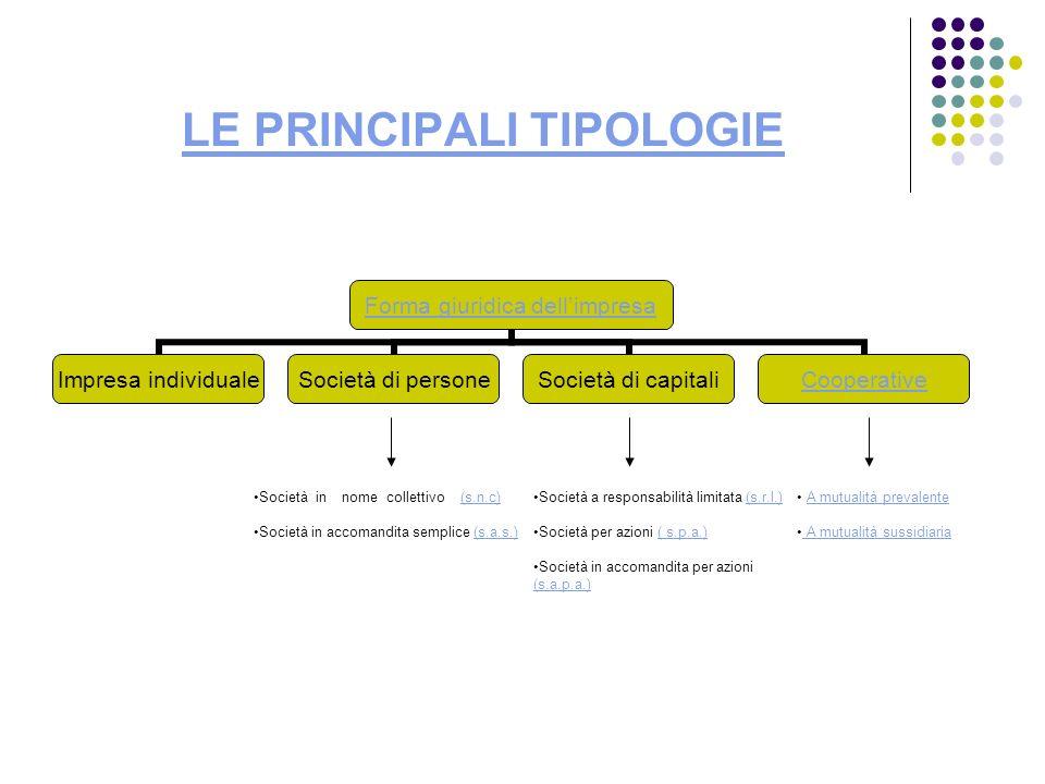 LE PRINCIPALI TIPOLOGIE